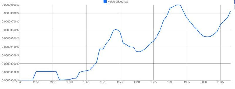 Ngram_vat_american_english