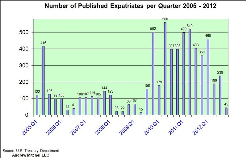 Expats 1998-2012 - quarterly