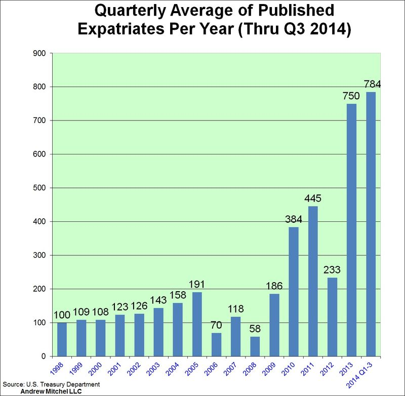 Quarterly average q3 2014