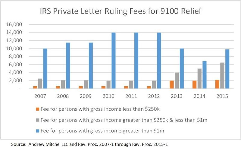 IRS PLR Fees