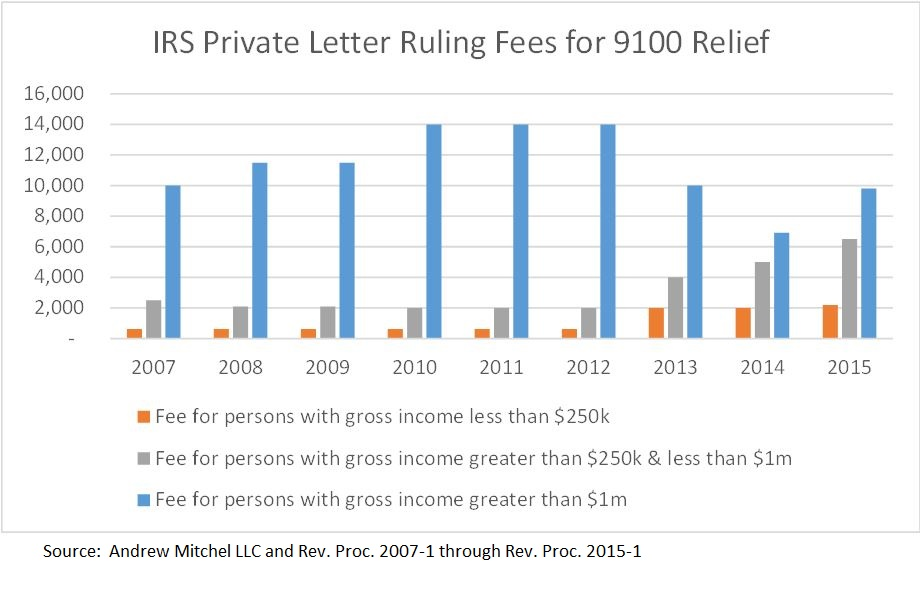 New Private Letter Ruling Fees International Tax Blog