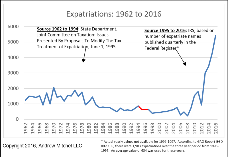 1962-2016 expatriation