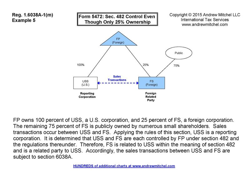 Charts Of Examples In Code 6038a Regulations Form 5472 Reporting