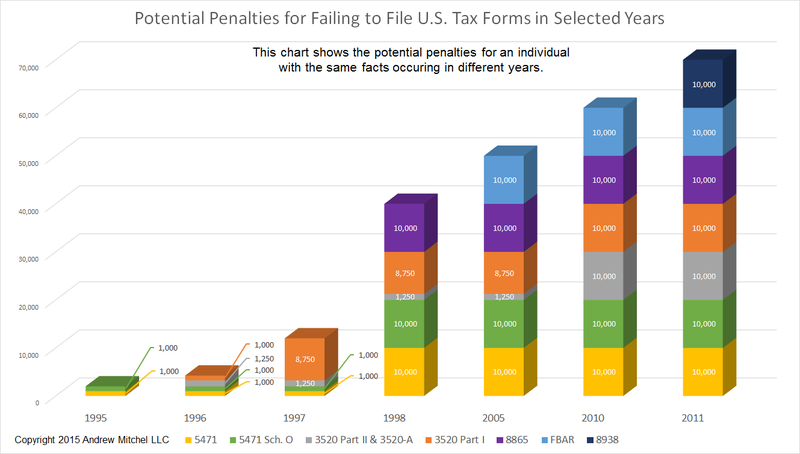 Increase in U.S. tax form penalties